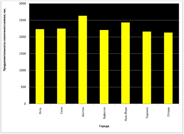 Рис. 31. Продолжительность солнечного сияния в городах России, США и Канады