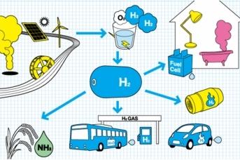 Схема жизненного цикла «зеленого» водорода от производственного процесса до его использования