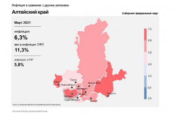 Алтайский край. Инфляция в сравнении с другими регионами